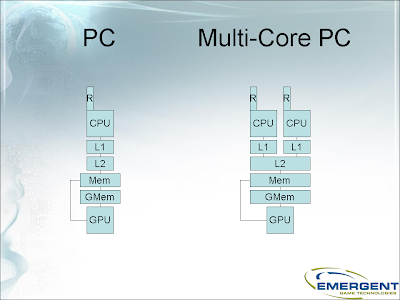PC, Multi-Core PC