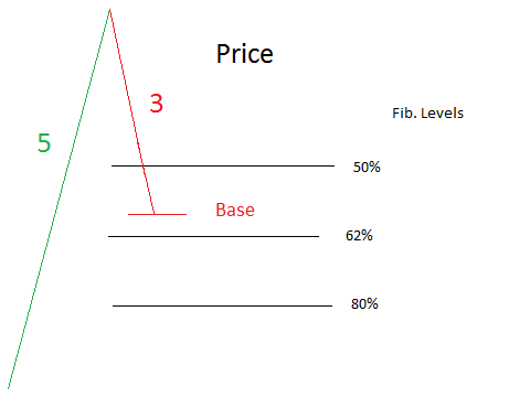 Trading W and M patterns on RSI
