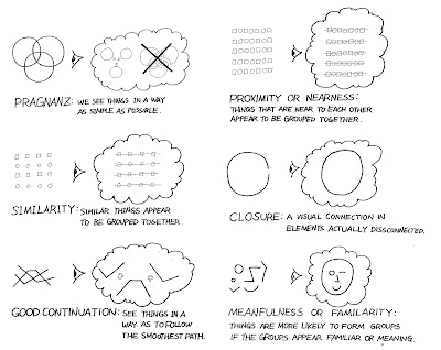 Gestalt Laws - Term Paper Example