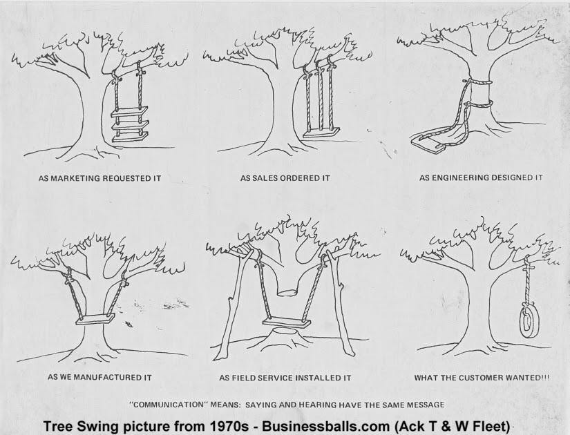 voice of customer tree diagram