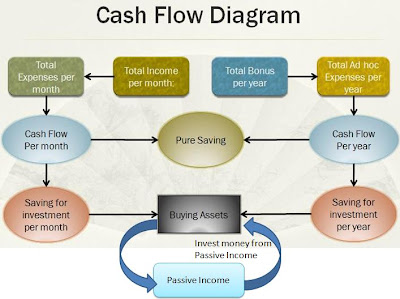 lifelong financial freedom in singapore cash flow diagram. Black Bedroom Furniture Sets. Home Design Ideas