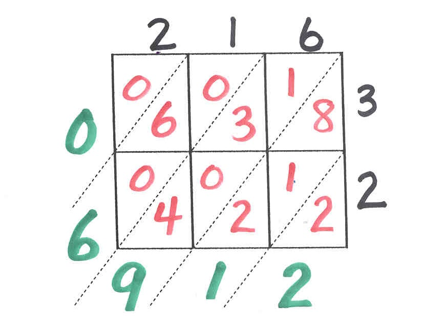 Dyslexia Blog LATTICE MULTIPLICATION