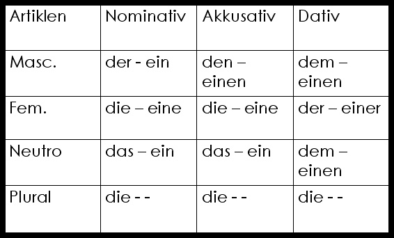 nominativ oder akkusativ