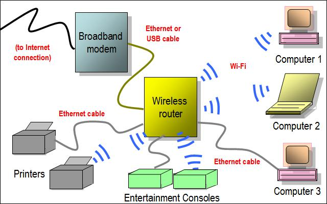 wireless router network diagram wireless router bridge diagram