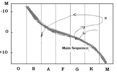H R Diagram Definition.Brane Space Selected Questions Answers From All Experts