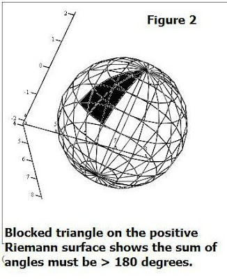 Brane Space: Introduction to Non-Euclidean Geometry