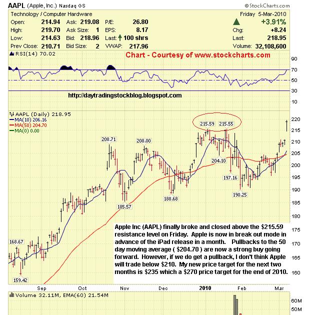 market analysis nse
