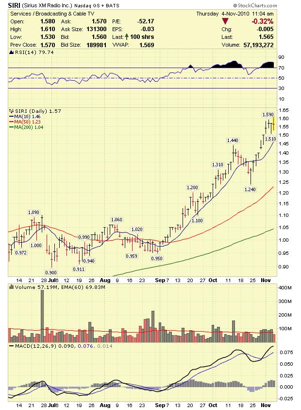Stock Market Analysis: SIRIUS XM Radio Inc (SIRI) Stock