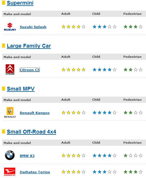 Car News: Euro NCAP: Citroen C5 Scores 5 Stars, BMW X3