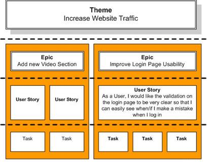 A new start Difference Between Agile Themes, Epics and User Stories