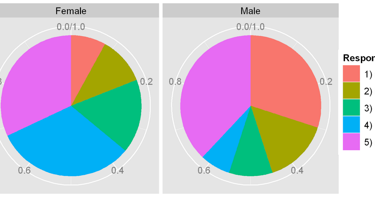 R-Chart: Pie Charts in ggplot2