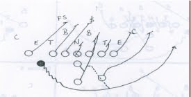 RUNCODHIT FOOTBALL: Defending the Slot-T Offense Part I