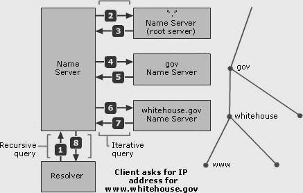 6 - [Tự học MCSA MCSE 2016]-Lab 3- Cấu hình DNS Server trên Windows Server 2016