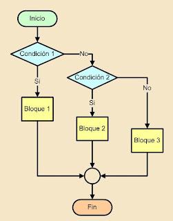 Fundamentos De Programacion 6 4 3 Selectiva Anidada