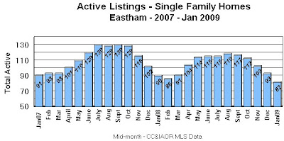 Eastham Active Listings