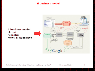 il business model e il case study Google