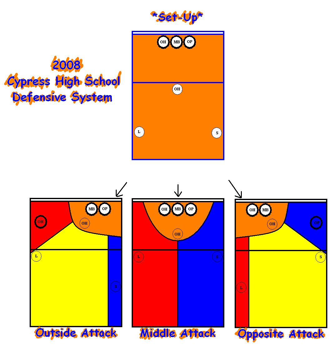 6 2 Volleyball Offense Diagram Holden Vectra 2004 Wiring Coach Drew 39s Coaching Blog Defense And Scoring