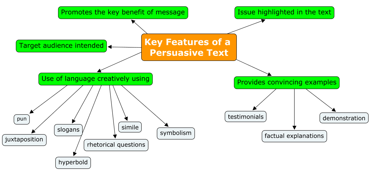 English Lesson Concept Map Example