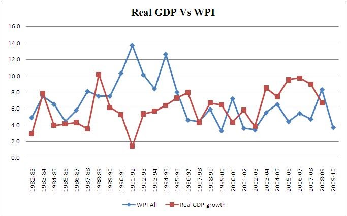 indias current gdp and inflation relationship