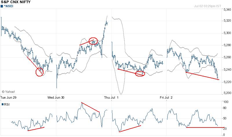 market trends: intra - bb amd rsi