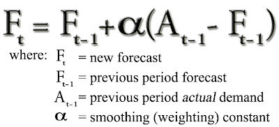 Trevor Stasik: Blog: Time-Series Forecasting: Exponential