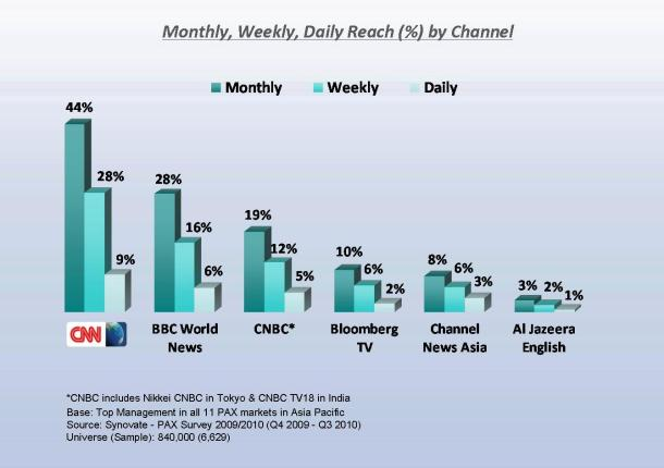 CNN Observations: CNN International Top Viewing For Asia