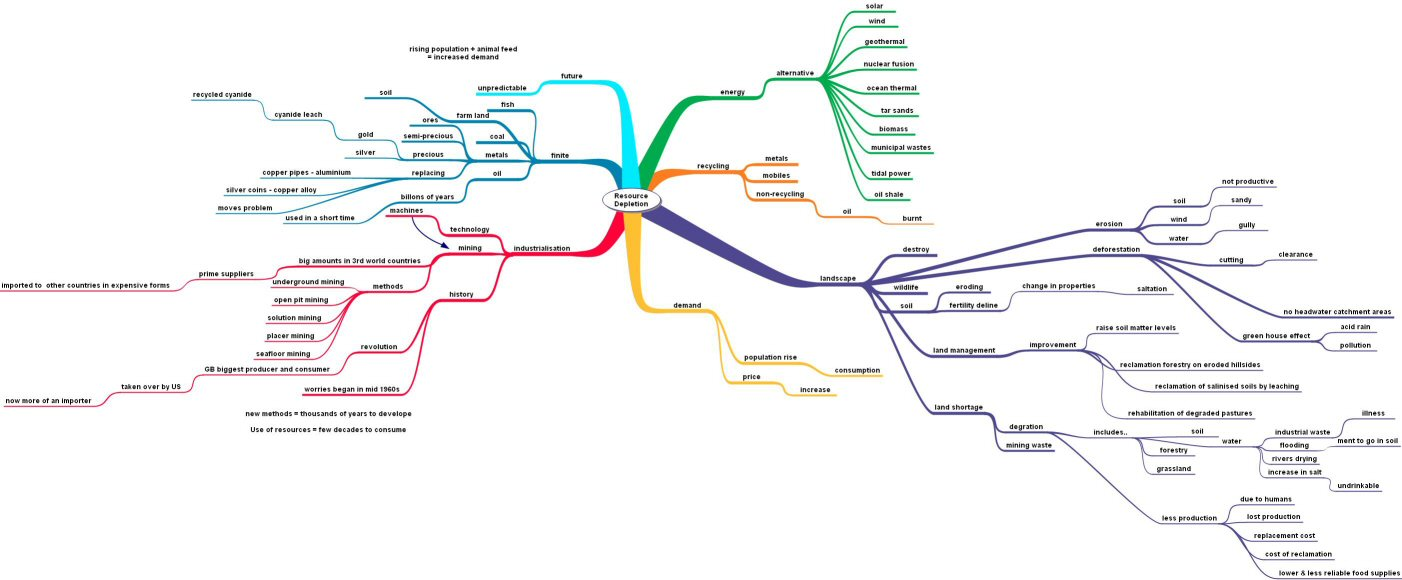 essay mind map writing skills neoenglish mind mapping the galaxy  rebecca white jewellery metalwork design studies mindmap here is the mindmap i did before i started