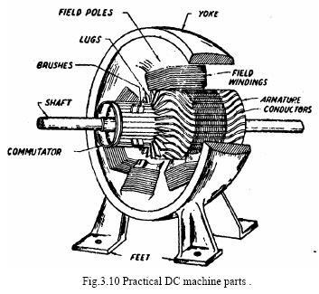 simple loop generator electric motor. Black Bedroom Furniture Sets. Home Design Ideas