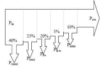 Electrical Miracles: Losses in Induction Motor
