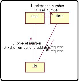 Rational Rose Collaboration diagram to get the telephone number