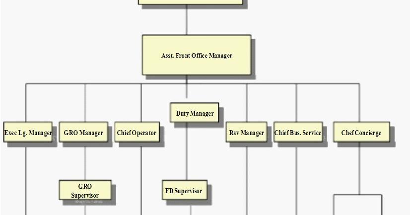 Struktur Organisasi Front Office Hotel Bintang 5 Mudah