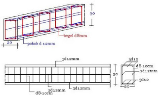 Sloof Rumah Lantai 1 2 Struktur Rumahmembangun Rumah