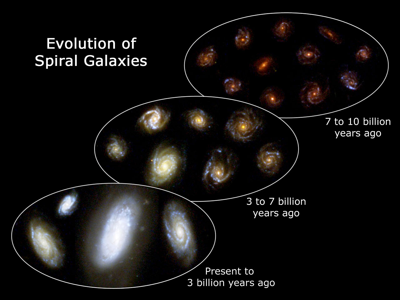Three Main Types of Galaxies - Pics about space