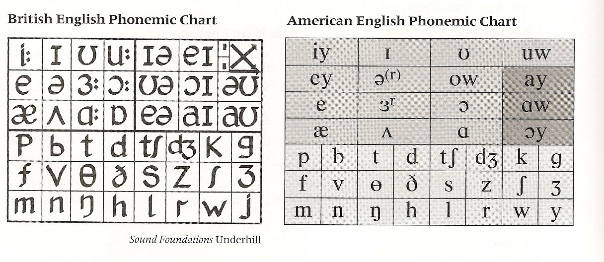 Instead, the nato alphabet assigns code words to the letters of the english alphabet acrophonically so that critical combinations of letters (and numbers) can be. Alex S Phonetic Thoughts Celta Phonology