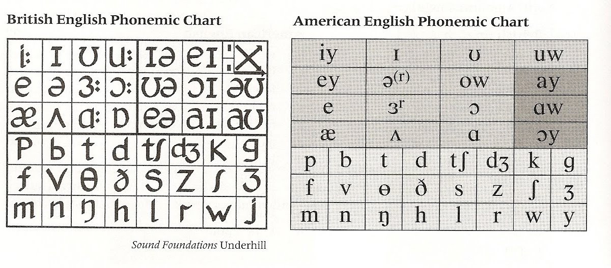 The symbols on this chart represent the 44 sounds used in british english speech (received pronunciation or rp, an educated accent. Alex S Phonetic Thoughts Celta Phonology