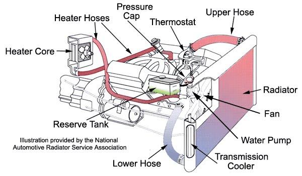 Mantenimiento De Moteres Diesel Sena Cauca Sistema De