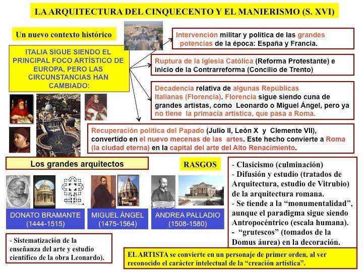 Gentedearte renacimiento Arquitectura quattrocento caracteristicas