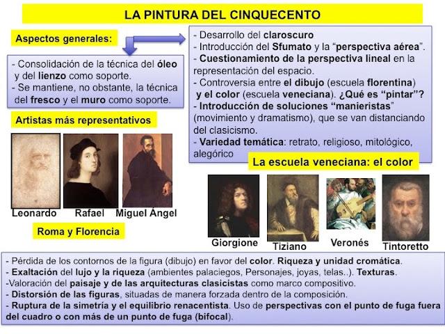 [LA+PINTURA+RENACENTISTA+alto+renacimiento+y+manierismo.jpg]