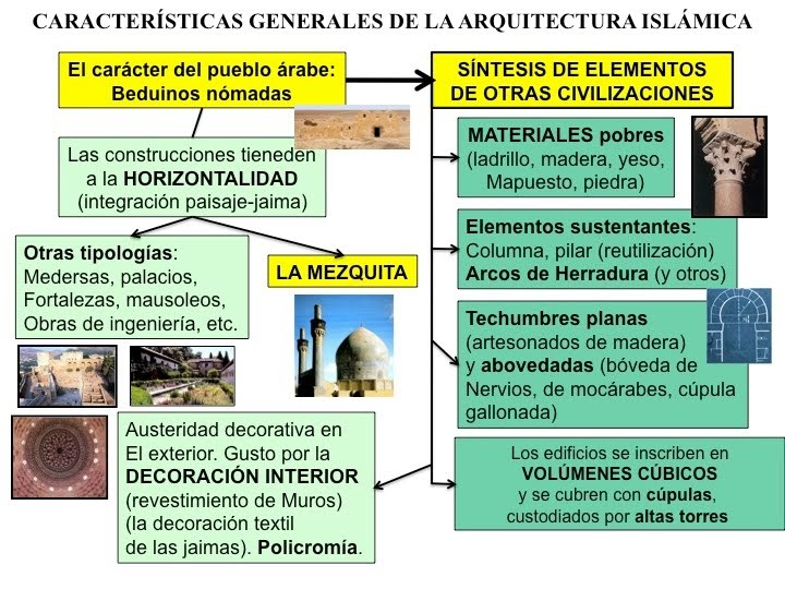 Historia del arte algunas pistas sobre el arte isl mico for Caracteristicas de la arquitectura