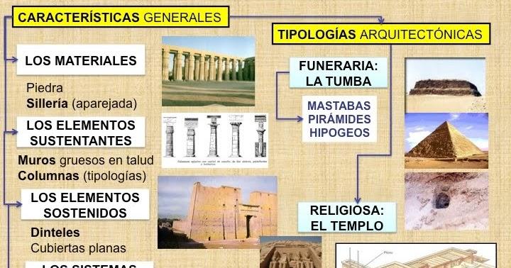 Historia del arte el arte egipcio introducci n y rasgos for Informacion sobre la arquitectura