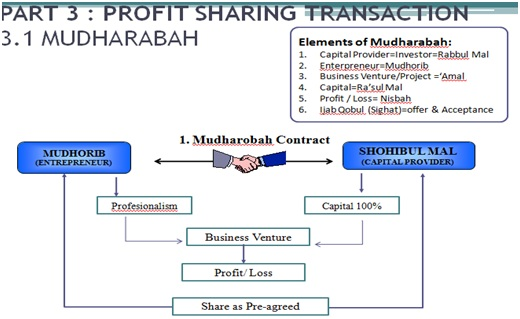 Two tier mudarabah in islamic banking