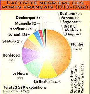 http://3.bp.blogspot.com/_H-qQBhQdjkU/Rx3nby70gdI/AAAAAAAABek/b8crj9fNcpA/s1600/Activité+négrière+des+ports+français.jpg