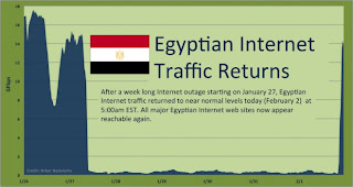 as egypt returns to the internet: lieberman says US internet killswitch bill is different than egypt's internet killswitch
