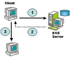 Cara Kerja Domain Name Server