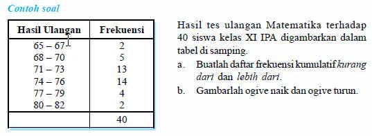 Rumus statistika menyajikan data dalam bentuk tabel distribusi rumus statistika menyajikan data dalam bentuk tabel distribusi frekuensi kumpulan rumus rumus terbaru ccuart Choice Image