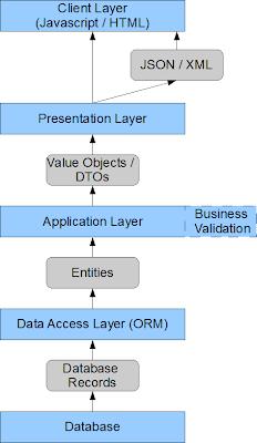mvc struts architecture diagram kicker cvr 12 wiring java web application