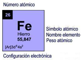 Enroque de ciencia atomium de bruselas i como sabemos su estructura la compone el elemento qumico homnimo hierro de nmero atmico 26 situado en el grupo 18 periodo 4 de la tabla peridica de urtaz Choice Image