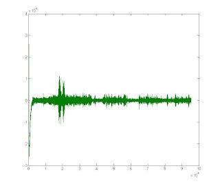Plotting voiceprint on MATLAB | Digital Signal Processing