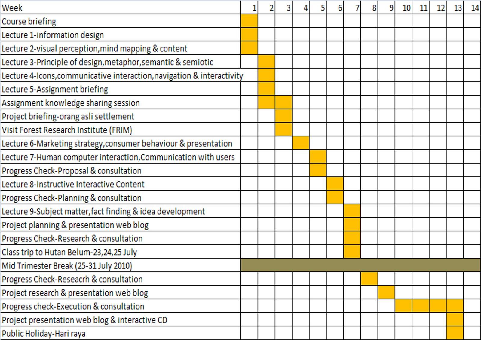 also digital media design gantt chart  navigation mind map rh dmd erynspot