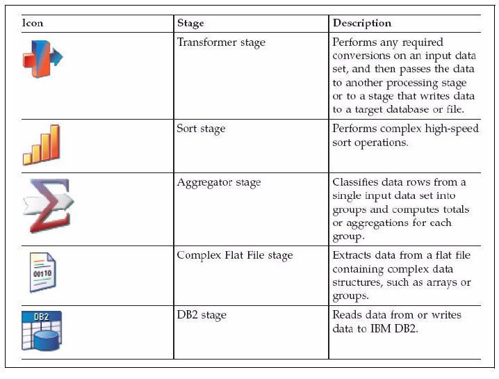 2010 ~ IBM InfoSphere DataStage